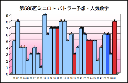 miniloto_graph_585.png