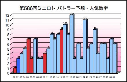 miniloto_graph_586.png