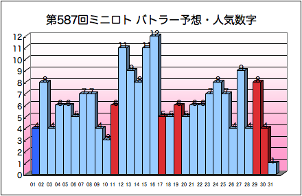 miniloto_graph_587.png