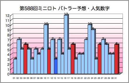 miniloto_graph_588.png