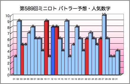 miniloto_graph_589.png