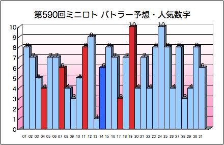 miniloto_graph_590.png