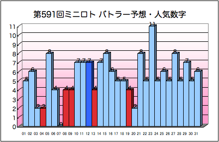 miniloto_graph_591.png