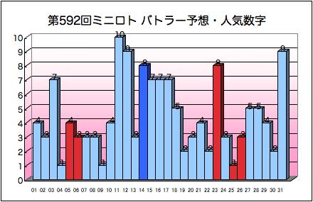 miniloto_graph_592.png