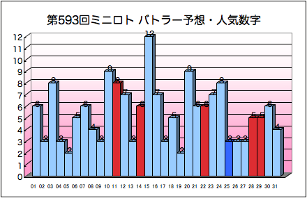 miniloto_graph_593.png