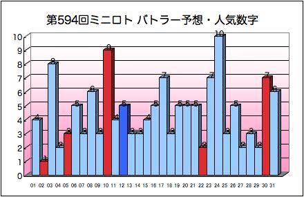 miniloto_graph_594.png