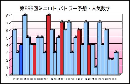 miniloto_graph_595.png
