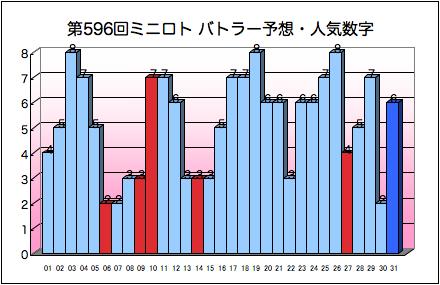 miniloto_graph_596.png