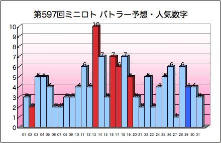 miniloto_graph_597.png