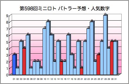 miniloto_graph_598.png