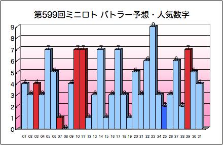 miniloto_graph_599.png