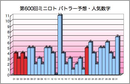 miniloto_graph_600.png