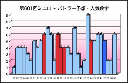 miniloto_graph_601.png