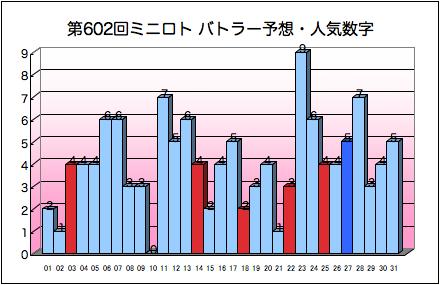 miniloto_graph_602.png