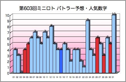 miniloto_graph_603.png