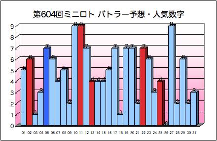 miniloto_graph_604.png
