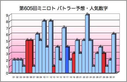 miniloto_graph_605.png