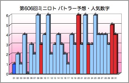 miniloto_graph_606.png