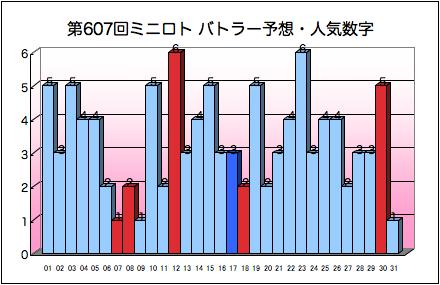 miniloto_graph_607.png