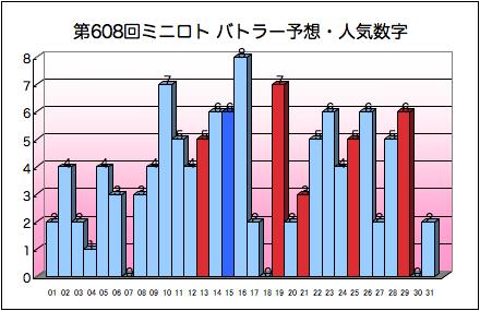 miniloto_graph_608.png