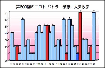 miniloto_graph_609.png