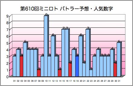 miniloto_graph_610.png