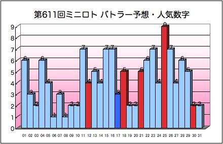 miniloto_graph_611.png