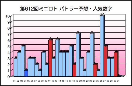miniloto_graph_612.png