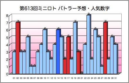 miniloto_graph_613.png