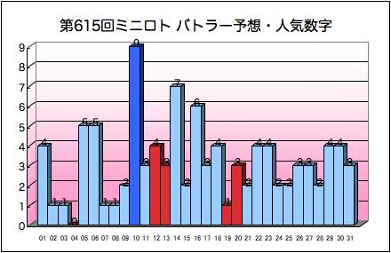 miniloto_graph_615.png