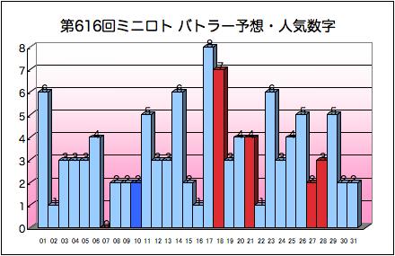 miniloto_graph_616.png