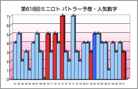 miniloto_graph_618.png