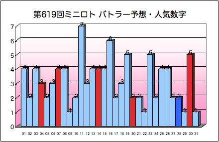 miniloto_graph_619.png
