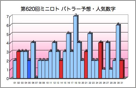 miniloto_graph_620.png