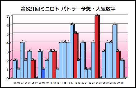 miniloto_graph_621.png