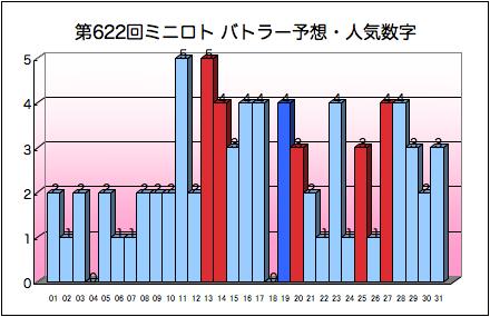 miniloto_graph_622.png