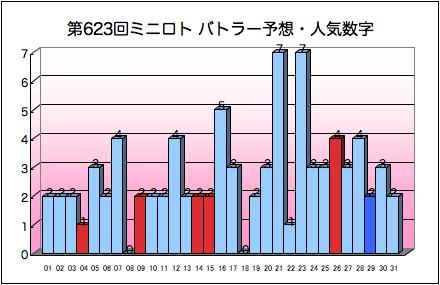 miniloto_graph_623.png