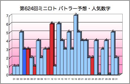 miniloto_graph_624.png