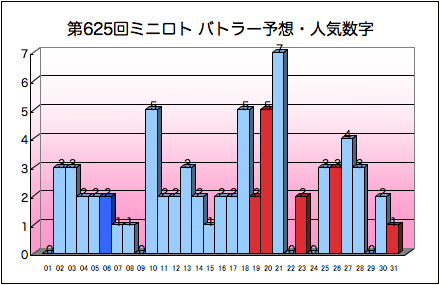 miniloto_graph_625.png
