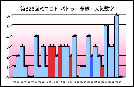 miniloto_graph_626.png