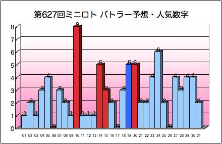 miniloto_graph_627.png