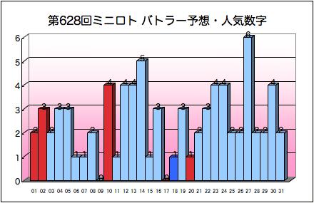 miniloto_graph_628.png