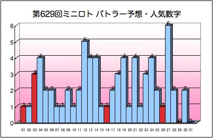 miniloto_graph_629.png