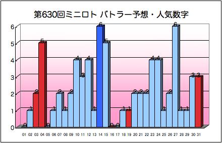 miniloto_graph_630.png