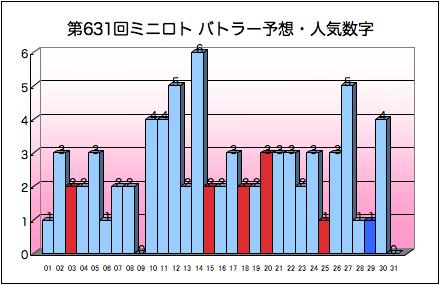 miniloto_graph_631.png