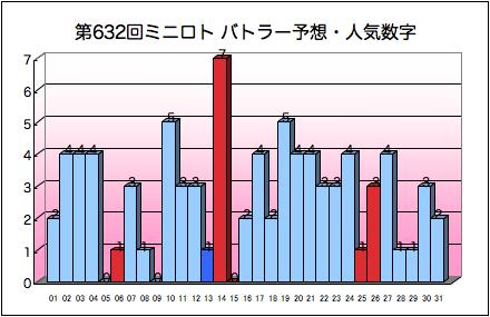 miniloto_graph_632.png