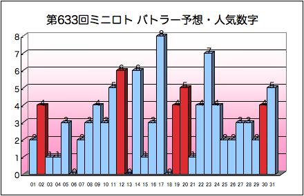 miniloto_graph_633.png