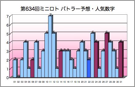miniloto_graph_634.png