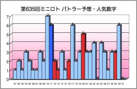 miniloto_graph_635.png