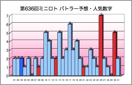 miniloto_graph_636.png